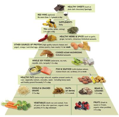 anti-inflammatory-food-pyra