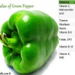 Nutritional Value of Green Pepper