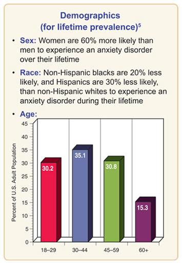 anxietydisorders-chart