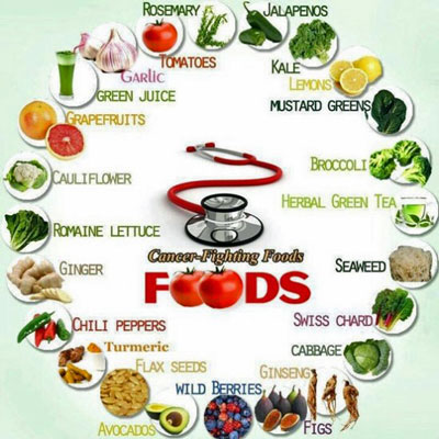 Foods that prevent and cure breast cancer