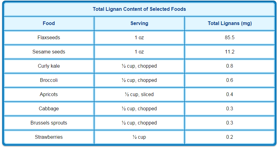 Lignans Play an Important Role in Optimal Health